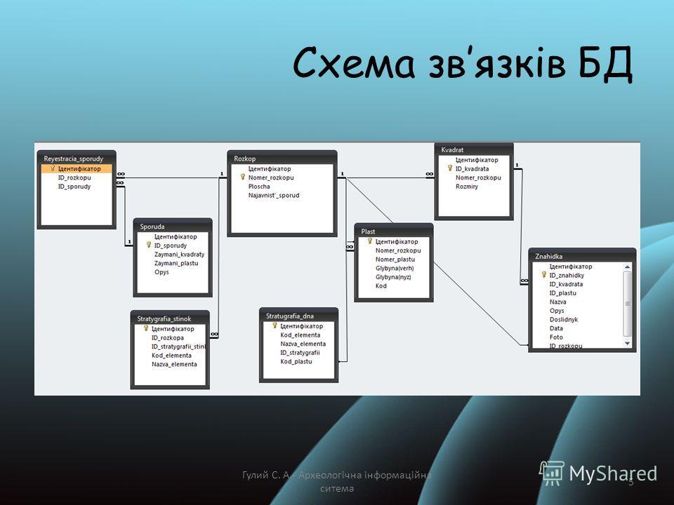 Схема звязків БД Гулий С. А.- Археологічна інформаційна ситема 5