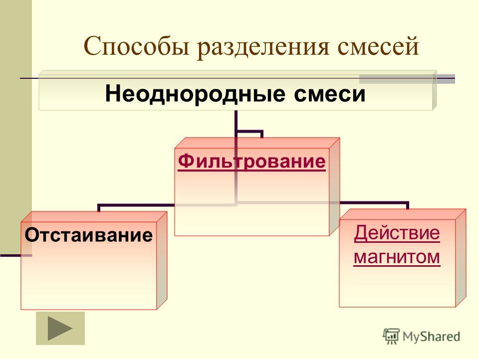 Способы разделения смесей Неоднородные смеси ОтстаиваниеФильтрование Действие магнитом
