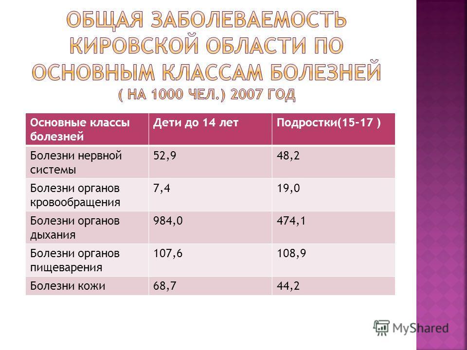 Основные классы болезней Дети до 14 летПодростки(15-17 ) Болезни нервной системы 52,948,2 Болезни органов кровообращения 7,419,0 Болезни органов дыхания 984,0474,1 Болезни органов пищеварения 107,6108,9 Болезни кожи68,744,2