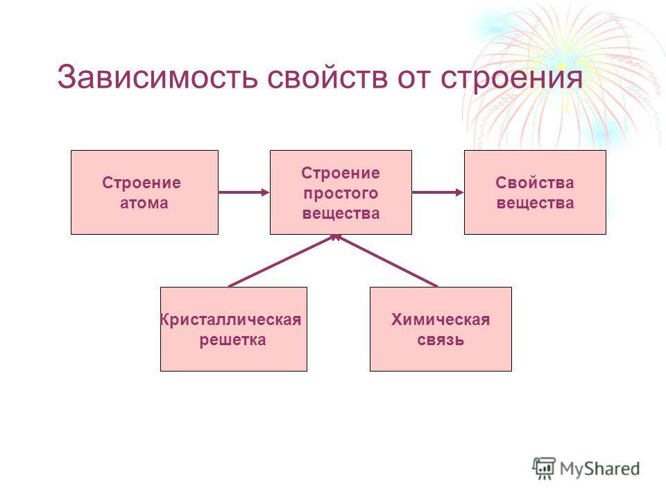 Зависимость свойств от строения Строение атома Строение простого вещества Свойства вещества Кристаллическая решетка Химическая связь