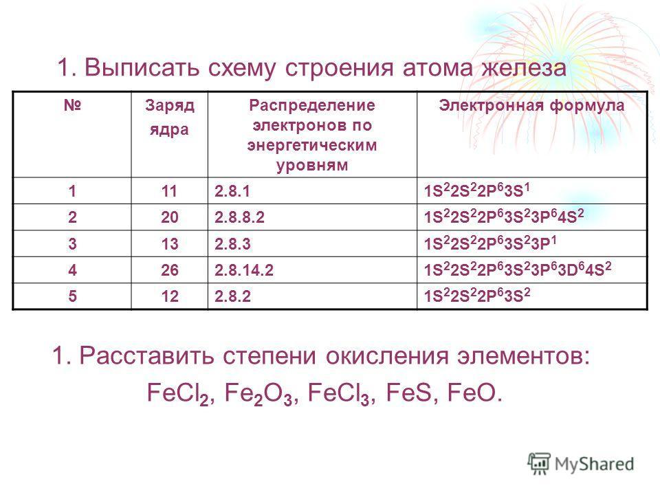1. Выписать схему строения атома железа 1. Расставить степени окисления элементов: FeCl 2, Fe 2 O 3, FeCl 3, FeS, FeO. Заряд ядра Распределение электронов по энергетическим уровням Электронная формула 1112.8.11S 2 2S 2 2P 6 3S 1 2202.8.8.21S 2 2S 2 2