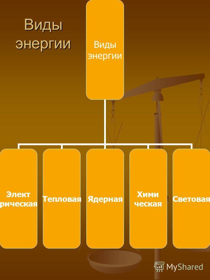 Виды энергии Виды энергии Элект рическая ТепловаяЯдерная Хими ческая Световая