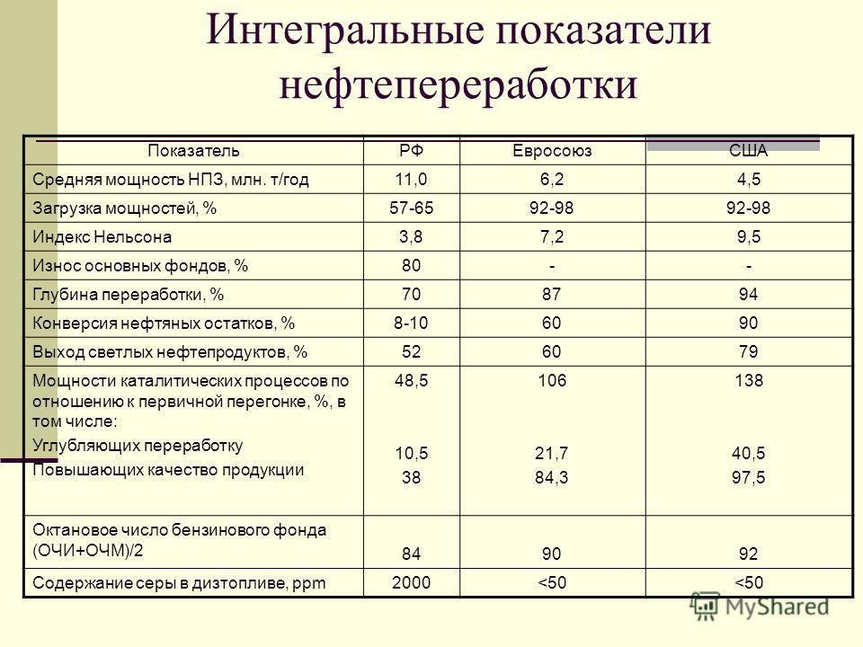 Интегральные показатели нефтепереработки ПоказательРФЕвросоюзСША Средняя мощность НПЗ, млн. т/год11,06,24,5 Загрузка мощностей, %57-6592-98 Индекс Нельсона3,87,29,5 Износ основных фондов, %80-- Глубина переработки, %708794 Конверсия нефтяных остатков