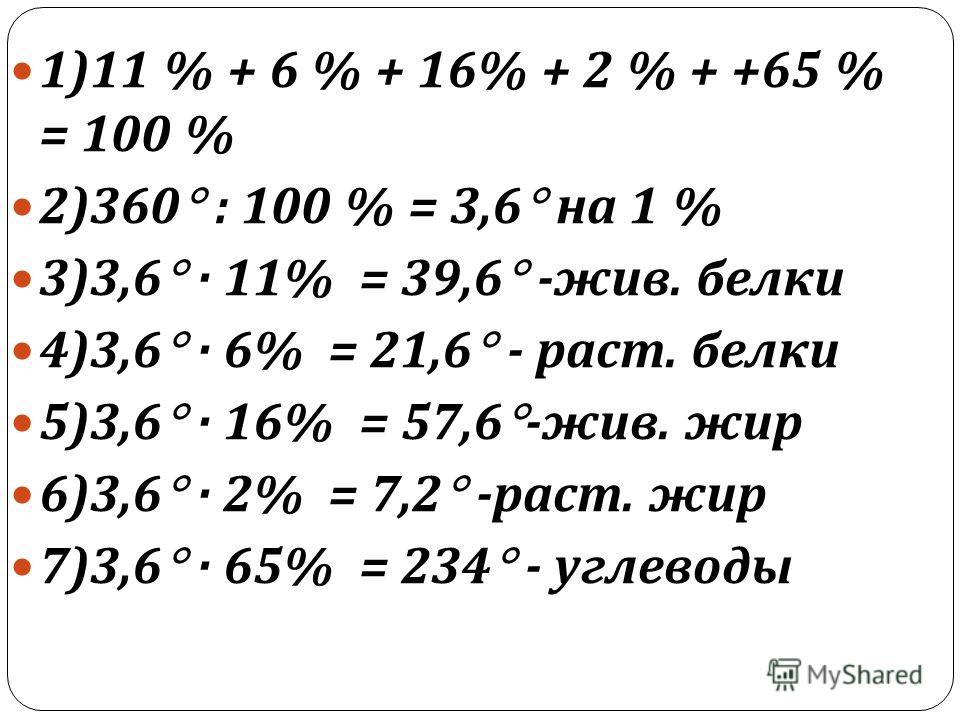 1)11 % + 6 % + 16% + 2 % + +65 % = 100 % 2)360 : 100 % = 3,6 на 1 % 3)3,6 · 11% = 39,6 - жив. белки 4)3,6 · 6% = 21,6 - раст. белки 5)3,6 · 16% = 57,6 - жив. жир 6)3,6 · 2% = 7,2 - раст. жир 7)3,6 · 65% = 234 - углеводы