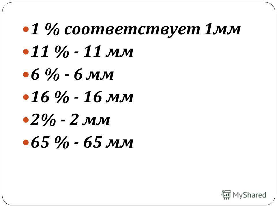 1 % соответствует 1 мм 11 % - 11 мм 6 % - 6 мм 16 % - 16 мм 2% - 2 мм 65 % - 65 мм