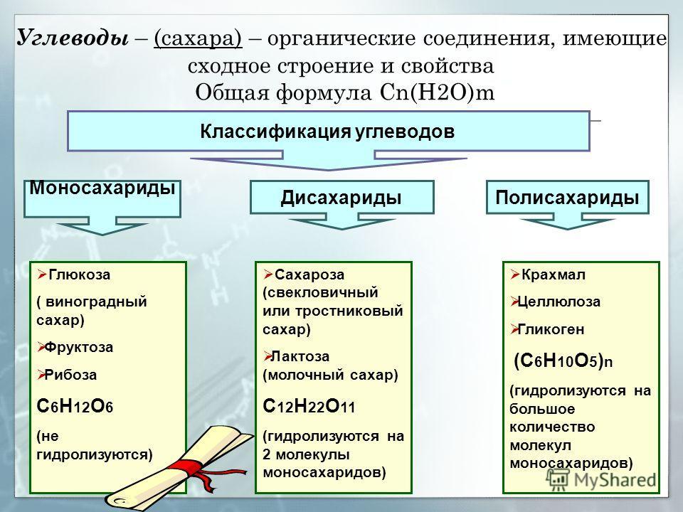 Крахмал Целлюлоза Гликоген (С 6 Н 10 О 5 ) n (гидролизуются на большое количество молекул моносахаридов) Углеводы – (сахара) – органические соединения, имеющие сходное строение и свойства Общая формула Сn(H2O)m Классификация углеводов Моносахариды Ди