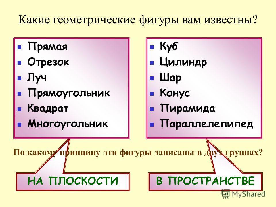 В ПРОСТРАНСТВЕНА ПЛОСКОСТИ Какие геометрические фигуры вам известны? Прямая Отрезок Луч Прямоугольник Квадрат Многоугольник Куб Цилиндр Шар Конус Пирамида Параллелепипед По какому принципу эти фигуры записаны в двух группах?