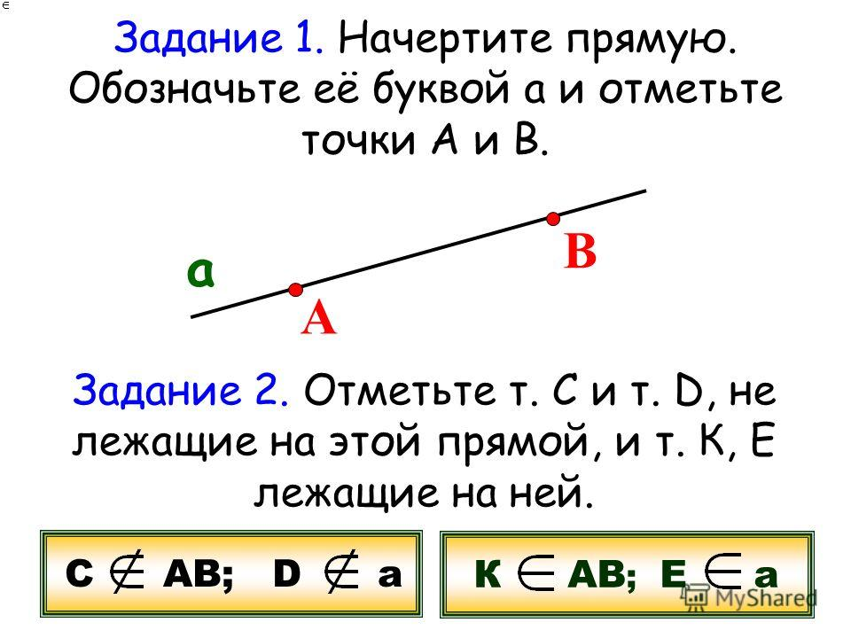 Задание 1. Начертите прямую. Обозначьте её буквой а и отметьте точки А и В. а А В Задание 2. Отметьте т. С и т. D, не лежащие на этой прямой, и т. К, Е лежащие на ней. С АВ; D а К АВ ; Е а