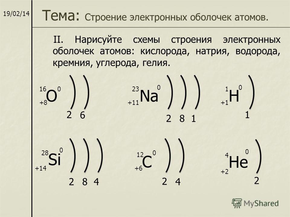 19/02/14 Тема: Строение электронных оболочек атомов. II. Нарисуйте схемы строения электронных оболочек атомов: кислорода, натрия, водорода, кремния, углерода, гелия. ONaH Si C 21 HеHе 2 6 281 284 2 4 +8 0 00 0 0 0 +11+1 +14+6 +2 16231 28 12 4