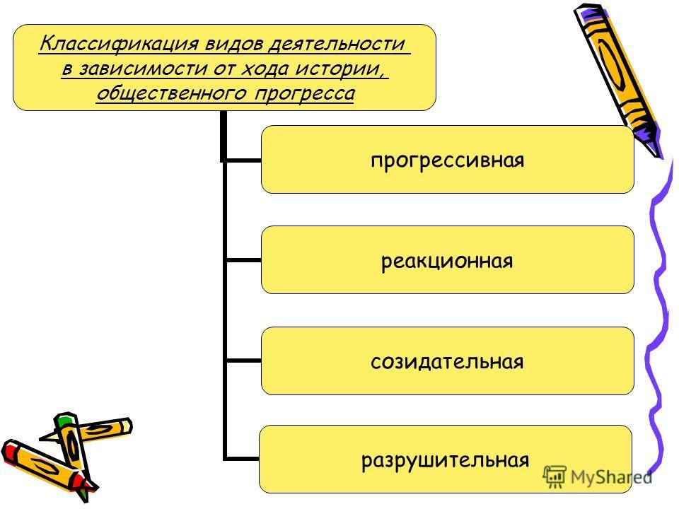 Классификация видов деятельности в зависимости от хода истории, общественного прогресса прогрессивная реакционная созидательная разрушительная