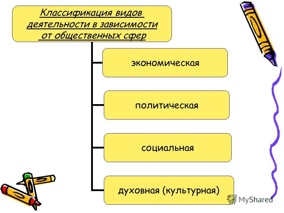 Классификация видов деятельности в зависимости от общественных сфер экономическая политическая социальная духовная (культурная)