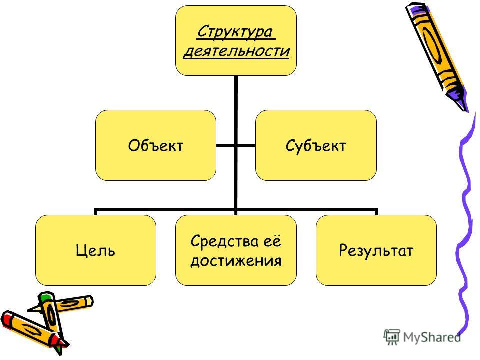 Структура деятельности Цель Средства её достижения Результат ОбъектСубъект