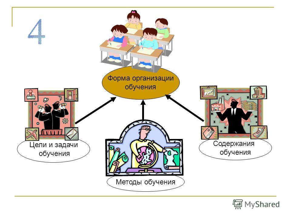 Методы обучения Форма организации обучения Содержания обучения Цели и задачи обучения
