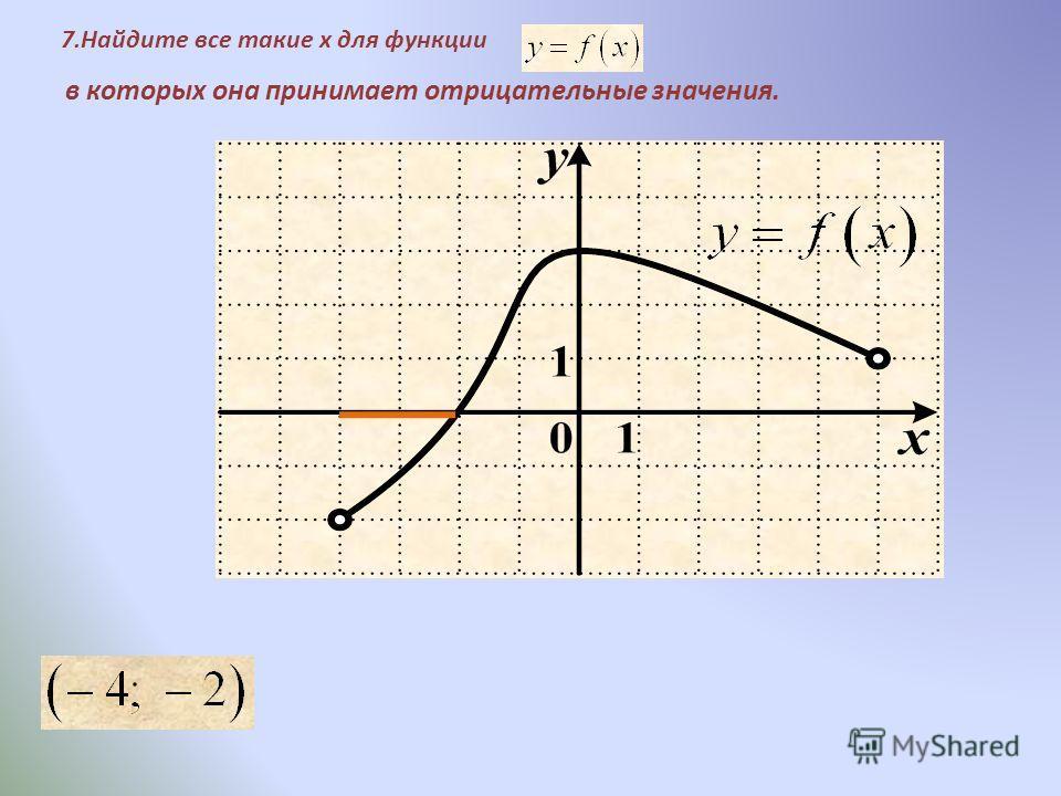 7.Найдите все такие x для функции в которых она принимает отрицательные значения.