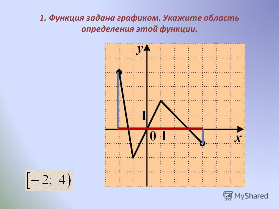 1. Функция задана графиком. Укажите область определения этой функции.