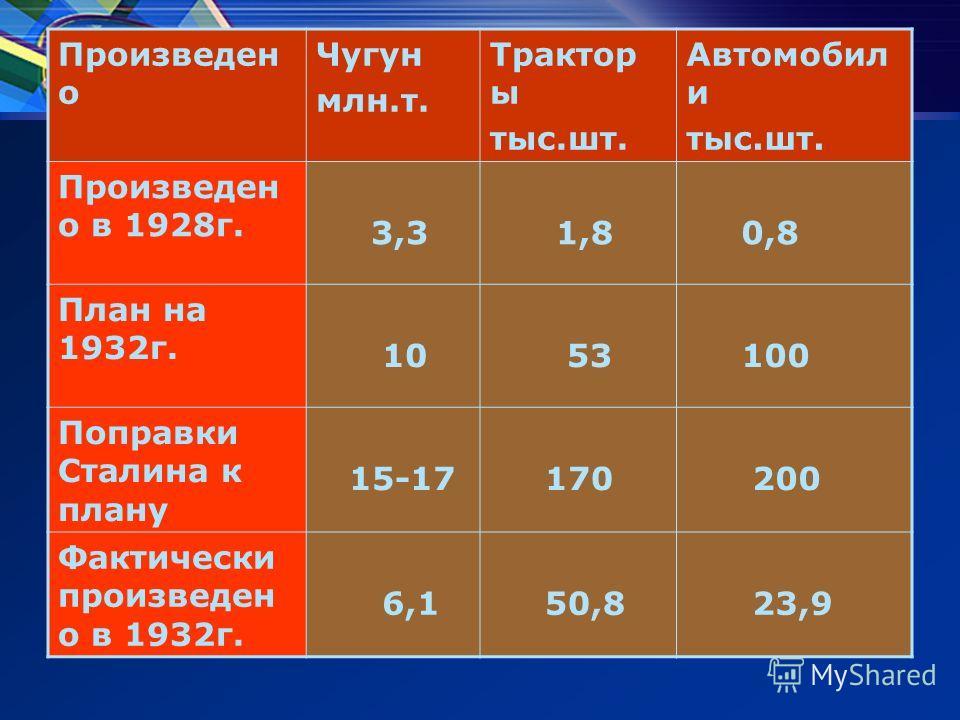 Произведен о Чугун млн.т. Трактор ы тыс.шт. Автомобил и тыс.шт. Произведен о в 1928г. 3,3 1,8 0,8 План на 1932г. 10 53 100 Поправки Сталина к плану 15-17 170 200 Фактически произведен о в 1932г. 6,1 50,8 23,9
