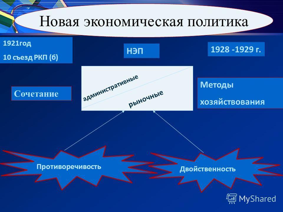 Новая экономическая политика 1921год 10 съезд РКП (б) НЭП 1928 -1929 г. административные рыночные Сочетание Методы хозяйствования Противоречивость Двойственность