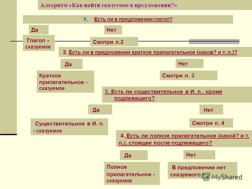 Алгоритм «Как найти сказуемое в предложении?» 1. Есть ли в предложении глагол? Да Нет Глагол - сказуемое Смотри п.2 2. Есть ли в предложении краткое прилагательное (каков? и т. п.)? Да Нет Краткое прилагательное - сказуемое Смотри п. 3 3. Есть ли сущ