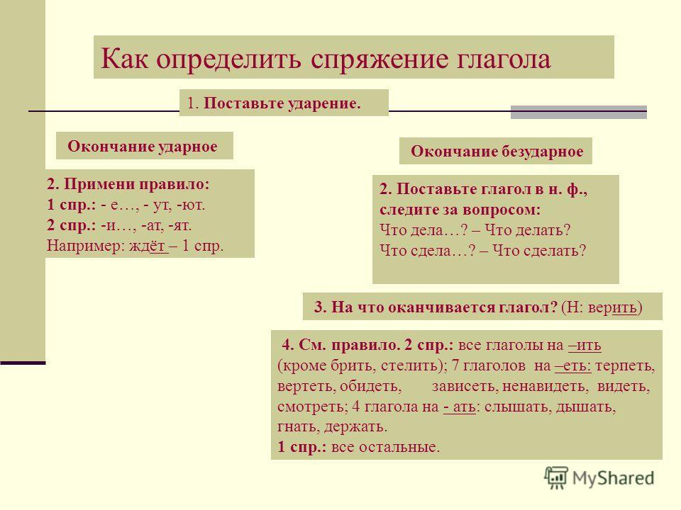 Как определить спряжение