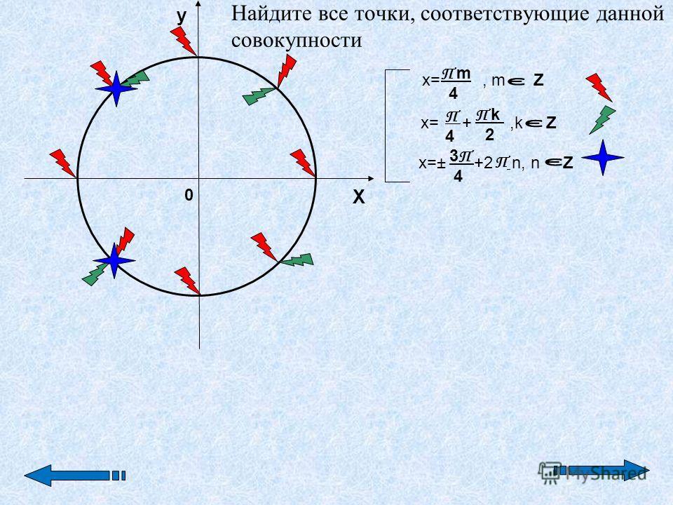 0 y X П m 4П m 4 П 4 П 4 П k 2 3П 4 3П 4 П x=, m Z x= +,k Z x=± +2 n, n Z Найдите все точки, соответствующие данной совокупности