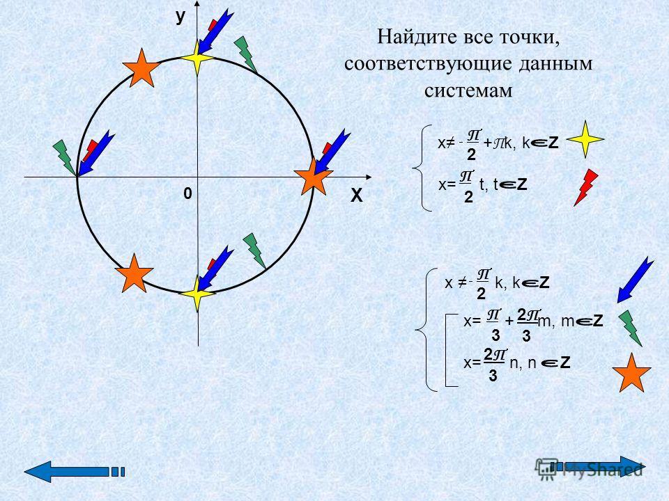 0 y П 2 П 2 П 2П 2 X П 2 П 2 П 3 2 П 3 2 П 3 x + П k, k Z x k, k Z x= t, t Z x= + m, m Z x= n, n Z Найдите все точки, соответствующие данным системам