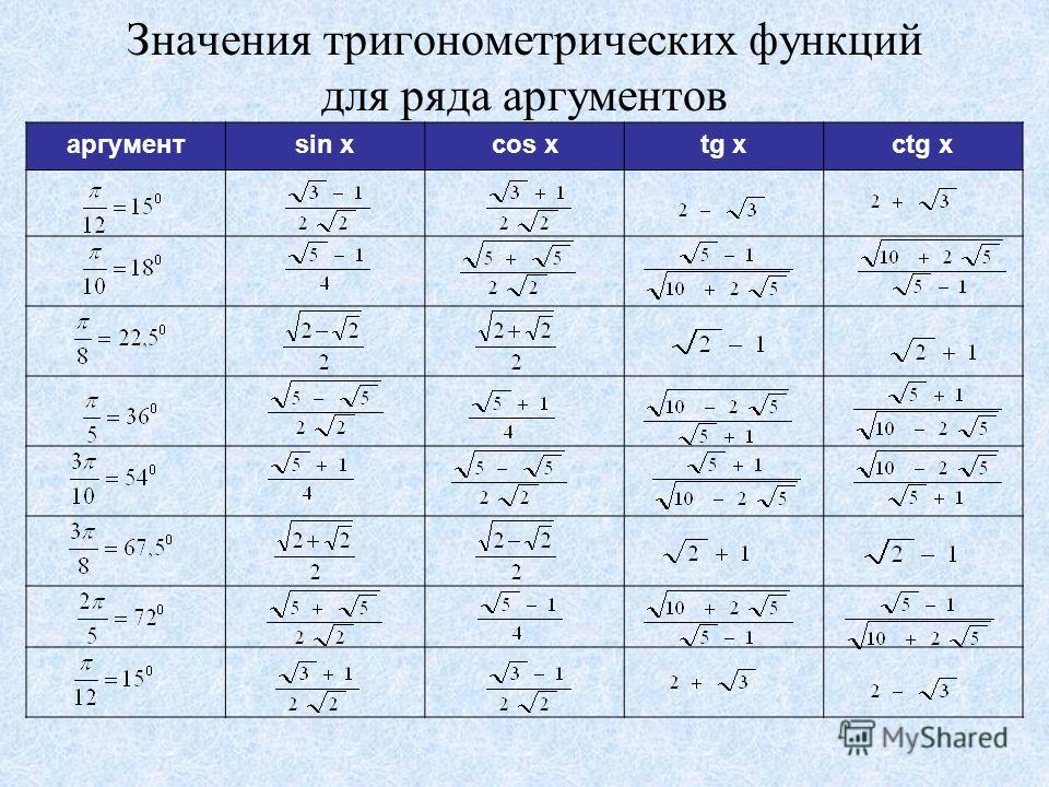 Значения тригонометрических функций для ряда аргументов аргументsin xcos xtg xctg x