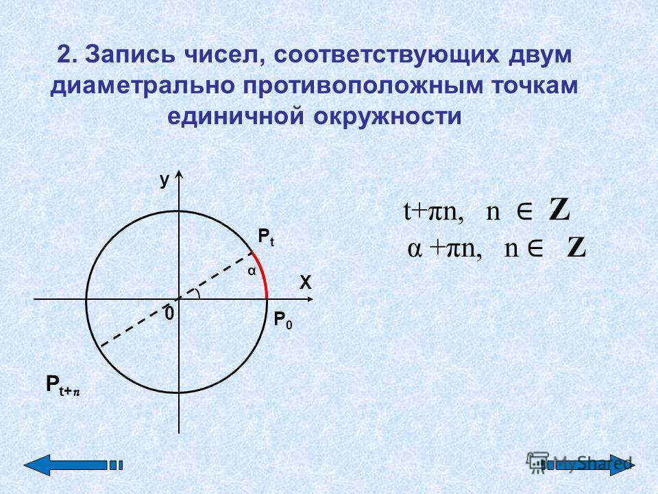 y X 0 P0P0 PtPt α Pt+пPt+п 2. Запись чисел, соответствующих двум диаметрально противоположным точкам единичной окружности t+πn, n Z α +πn, n Z
