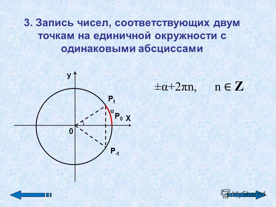 y X 0 P0P0 PtPt α P-tP-t 3. Запись чисел, соответствующих двум точкам на единичной окружности с одинаковыми абсциссами ±α+2πn, n Z
