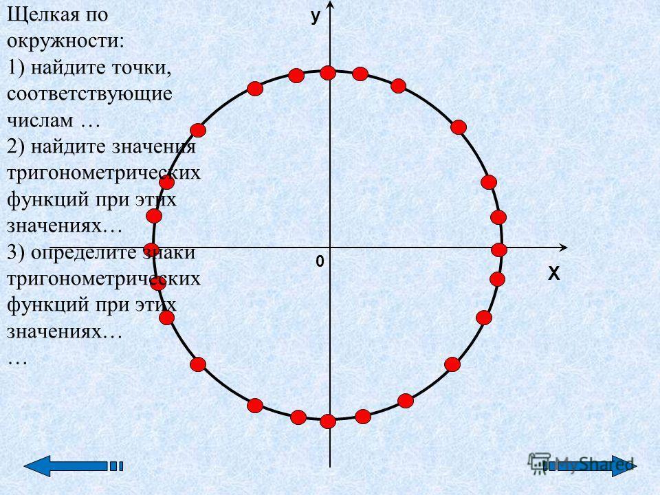 X y 0 Щелкая по окружности: 1) найдите точки, соответствующие числам … 2) найдите значения тригонометрических функций при этих значениях… 3) определите знаки тригонометрических функций при этих значениях… …
