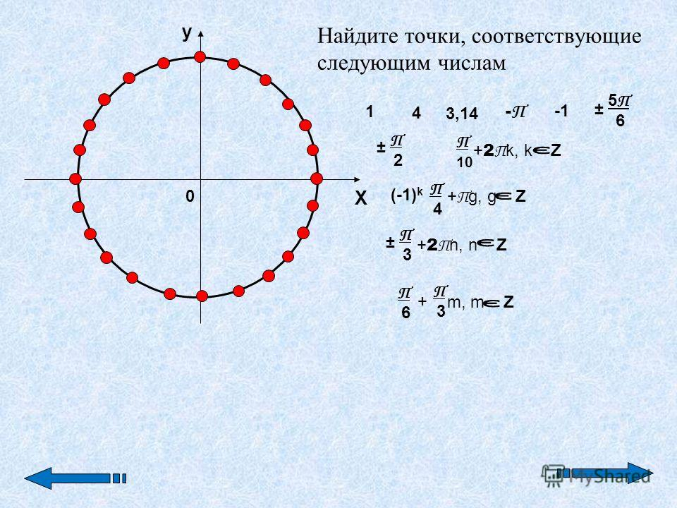 0 y X 5 П 6 1 4 3,14 -П-П ± П 2П 2 ± П 10 + 2 П k, k Z (-1) k П 4П 4 + П g, g Z П 3П 3 ± + 2 П n, n Z П 6П 6 + П 3П 3 m, m Z Найдите точки, соответствующие следующим числам