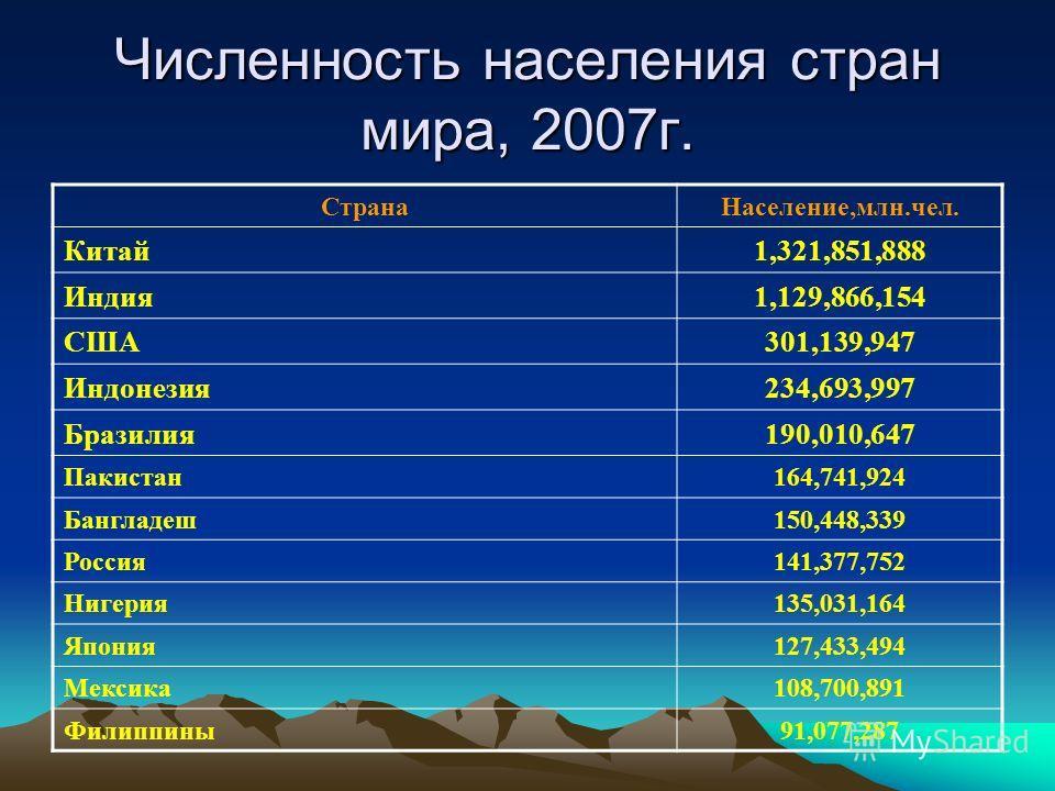 Численность населения стран мира, 2007г. СтранаНаселение,млн.чел. Китай1,321,851,888 Индия1,129,866,154 США301,139,947 Индонезия234,693,997 Бразилия190,010,647 Пакистан164,741,924 Бангладеш150,448,339 Россия141,377,752 Нигерия135,031,164 Япония127,43
