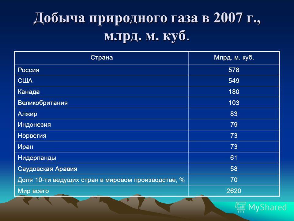 Добыча природного газа в 2007 г., млрд. м. куб. СтранаМлрд. м. куб. Россия578 США549 Канада180 Великобритания103 Алжир83 Индонезия79 Норвегия73 Иран73 Нидерланды61 Саудовская Аравия58 Доля 10-ти ведущих стран в мировом производстве, %70 Мир всего2620