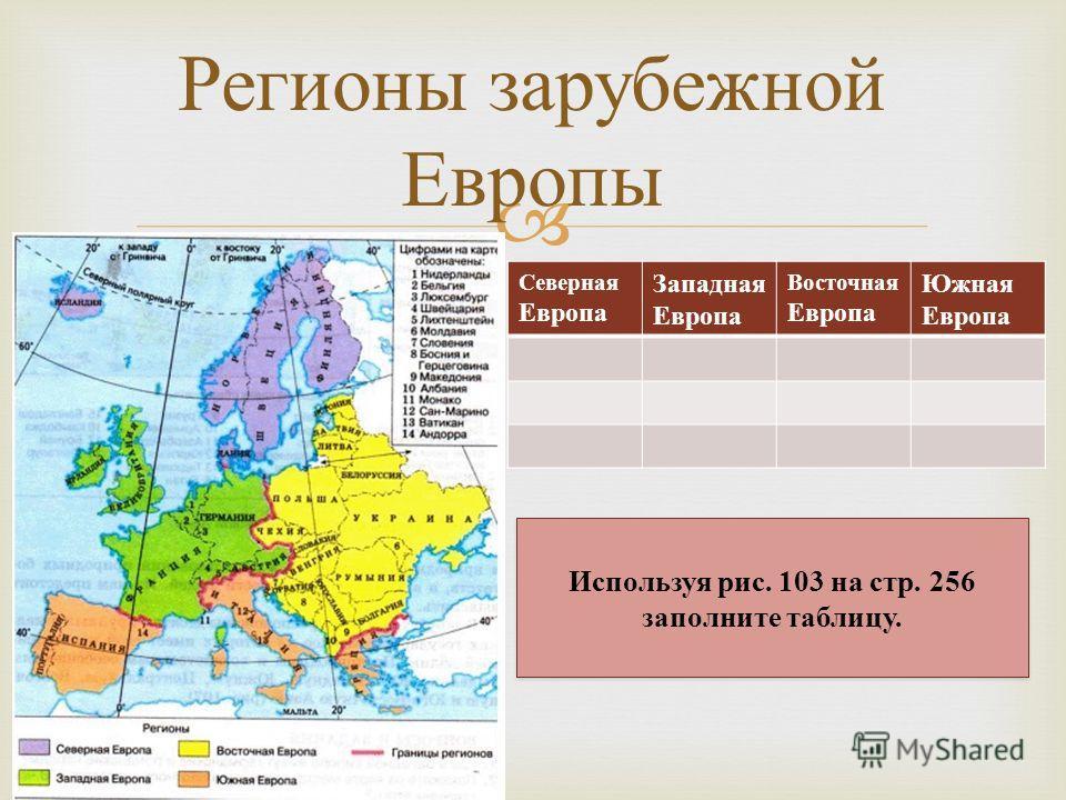 Регионы зарубежной Европы Северная Европа Западная Европа Восточная Европа Южная Европа Используя рис. 103 на стр. 256 заполните таблицу.
