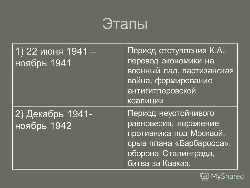 Этапы 1) 22 июня 1941 – ноябрь 1941 Период отступления К.А., перевод экономики на военный лад, партизанская война, формирование антигитлеровской коалиции 2) Декабрь 1941- ноябрь 1942 Период неустойчивого равновесия, поражение противника под Москвой,