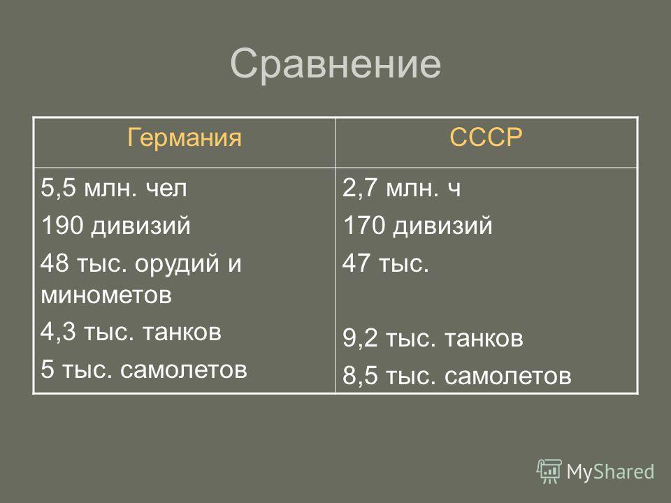 Сравнение ГерманияСССР 5,5 млн. чел 190 дивизий 48 тыс. орудий и минометов 4,3 тыс. танков 5 тыс. самолетов 2,7 млн. ч 170 дивизий 47 тыс. 9,2 тыс. танков 8,5 тыс. самолетов
