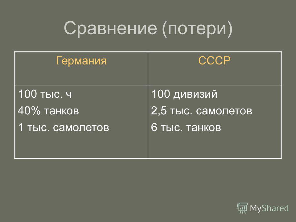 Сравнение (потери) ГерманияСССР 100 тыс. ч 40% танков 1 тыс. самолетов 100 дивизий 2,5 тыс. самолетов 6 тыс. танков