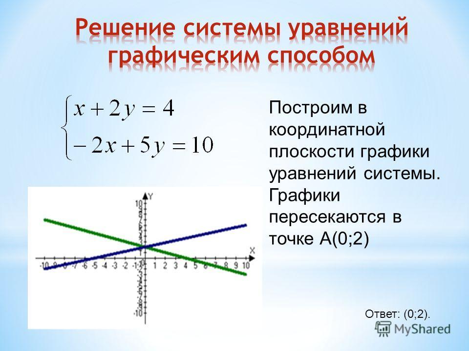 Ответ: (0;2). Построим в координатной плоскости графики уравнений системы. Графики пересекаются в точке А(0;2)