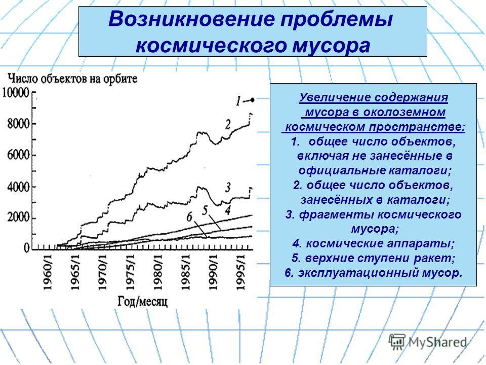 Возникновение проблемы космического мусора Увеличение содержания мусора в околоземном космическом пространстве: 1.общее число объектов, включая не занесённые в официальные каталоги; 2. общее число объектов, занесённых в каталоги; 3. фрагменты космиче