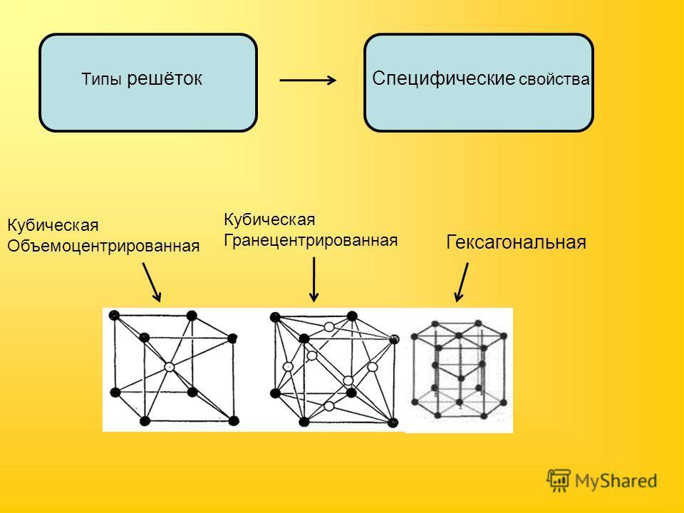 Типы решётокСпецифические свойства Гексагональная Кубическая Объемоцентрированная Кубическая Гранецентрированная