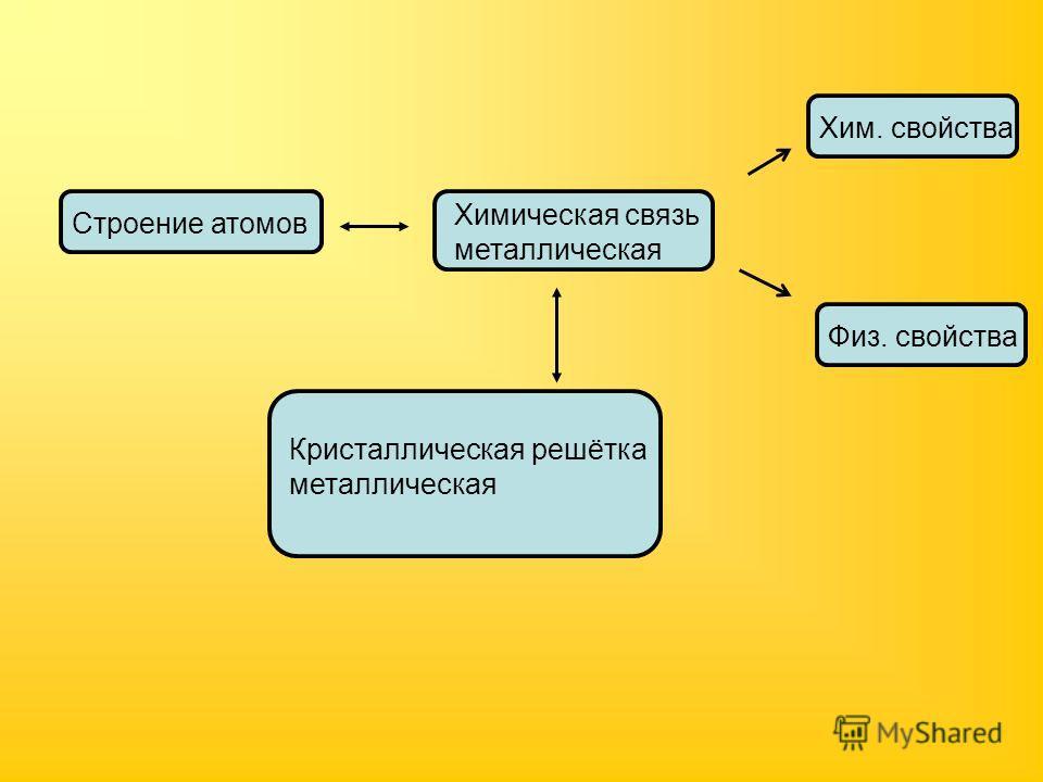 Строение атомов Химическая связь металлическая Хим. свойства Физ. свойства Кристаллическая решётка металлическая