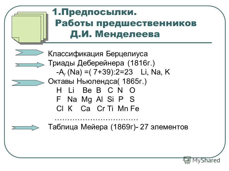 1.Предпосылки. Работы предшественников Д.И. Менделеева Классификация Берцелиуса Триады Деберейнера (1816г.) -А r (Na) =( 7+39):2=23 Li, Na, K Октавы Ньюлендса( 1865г.) H Li Be B C N O F Na Mg Al Si P S Cl К Са Сr Ti Mn Fe …………………………… Таблица Мейера (