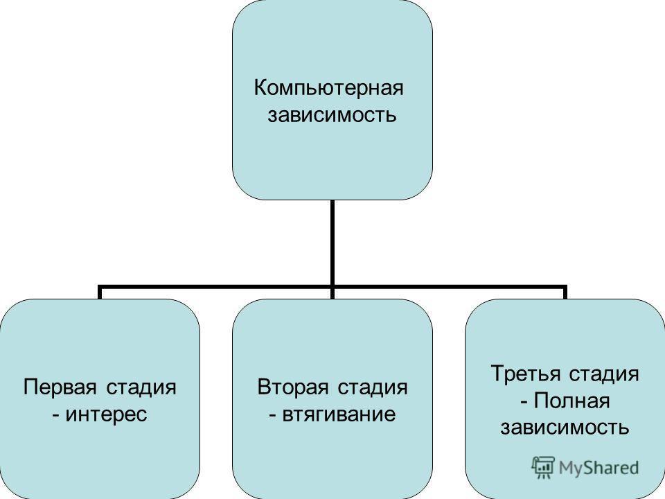 Компьютерная зависимость Первая стадия - интерес Вторая стадия - втягивание Третья стадия - Полная зависимость