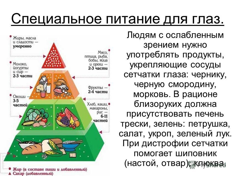 Специальное питание для глаз. Людям с ослабленным зрением нужно употреблять продукты, укрепляющие сосуды сетчатки глаза: чернику, черную смородину, морковь. В рационе близоруких должна присутствовать печень трески, зелень: петрушка, салат, укроп, зел