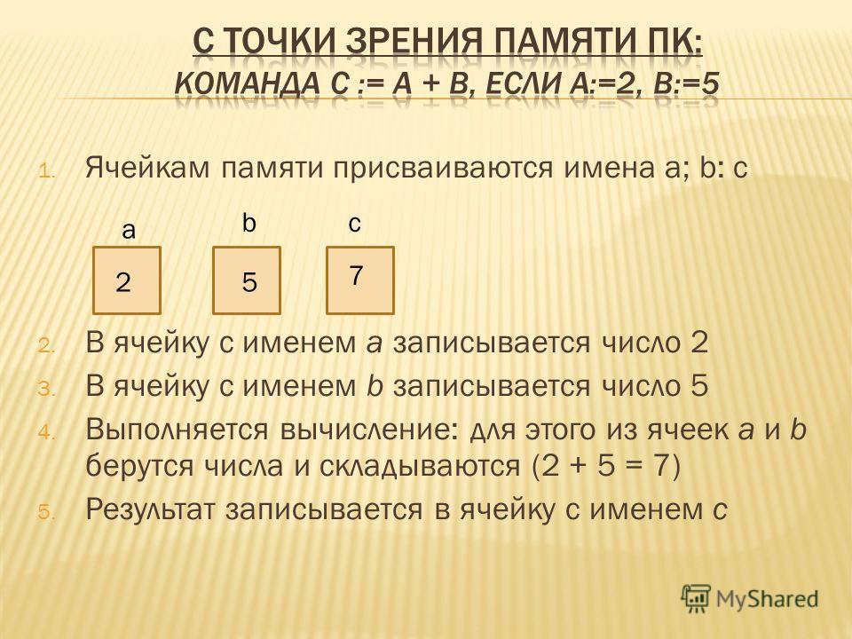 1. Ячейкам памяти присваиваются имена а; b: c 2. В ячейку с именем а записывается число 2 3. В ячейку с именем b записывается число 5 4. Выполняется вычисление: для этого из ячеек a и b берутся числа и складываются (2 + 5 = 7) 5. Результат записывает