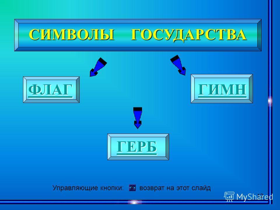 12 СИМВОЛЫ ГОСУДАРСТВА ГЕРБ ФЛАГ ГИМН Управляющие кнопки: возврат на этот слайд