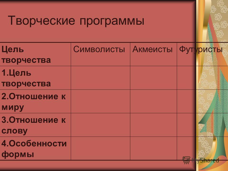 Творческие программы Цель творчества СимволистыАкмеистыФутуристы 1.Цель творчества 2.Отношение к миру 3.Отношение к слову 4.Особенности формы