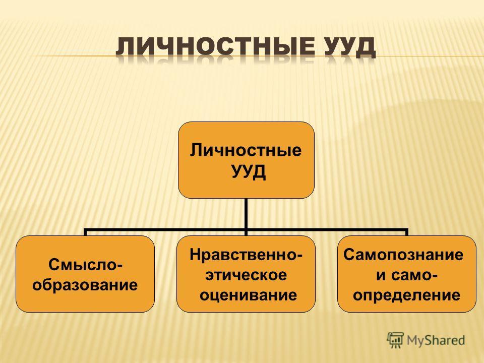 Личностные УУД Смысло- образование Нравственно- этическое оценивание Самопознание и само- определение