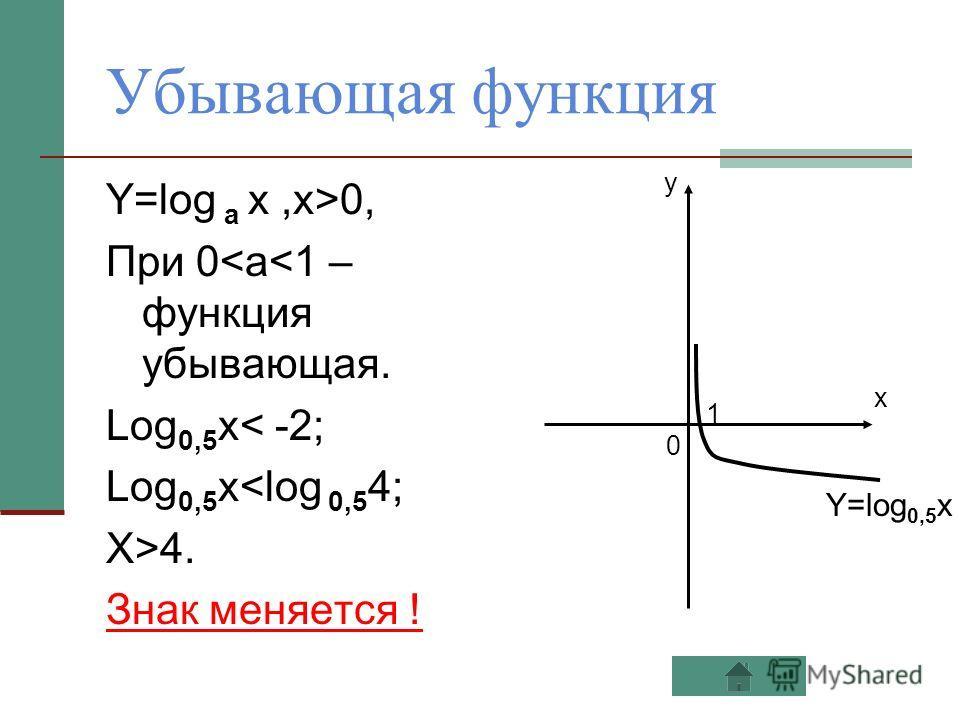Убывающая функция Y=log a x,x>0, При 0