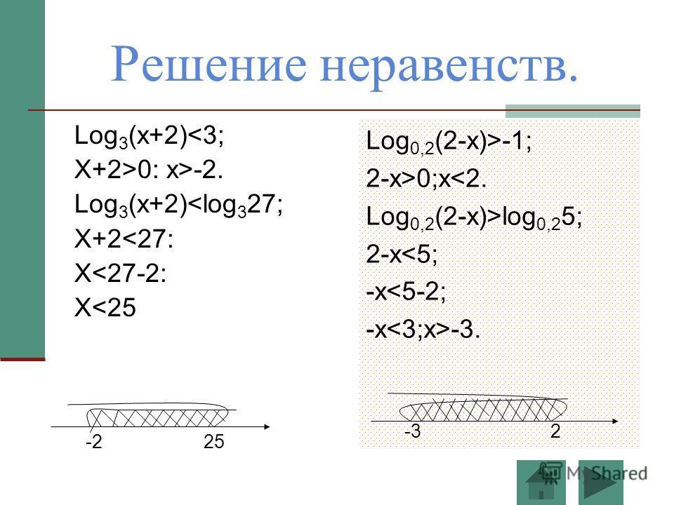 Решение неравенств. Log 3 (x+2)0: x>-2. Log 3 (x+2)