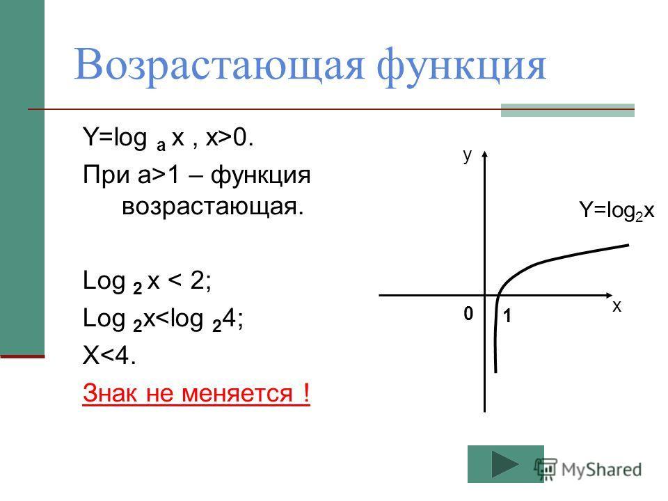 Возрастающая функция Y=log a x, x>0. При а>1 – функция возрастающая. Log 2 x < 2; Log 2 x